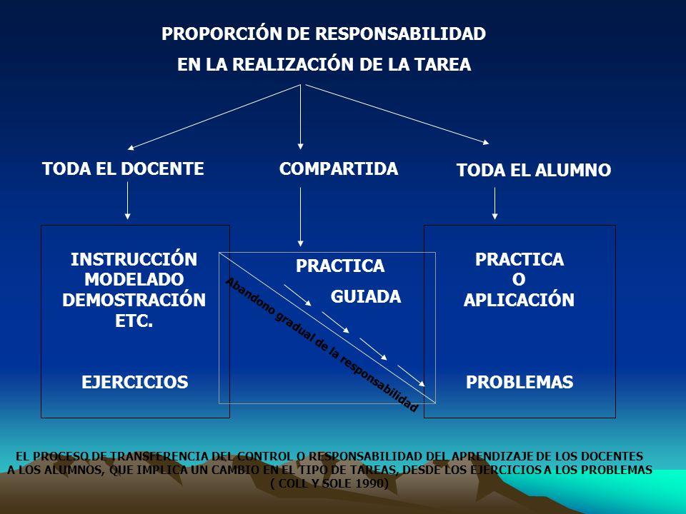 PROPORCIÓN DE RESPONSABILIDAD EN LA REALIZACIÓN DE LA TAREA TODA EL DOCENTECOMPARTIDA TODA EL ALUMNO INSTRUCCIÓN MODELADO DEMOSTRACIÓN ETC. EJERCICIOS