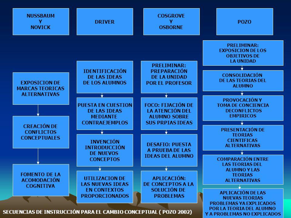 NUSSBAUM Y NOVICK DRIVER COSGROVE Y OSBORNE POZO EXPOSICION DE MARCAS TEORICAS ALTERNATIVAS CREACIÓN DE CONFLICTOS CONCEPTUALES FOMENTO DE LA ACOMODAC