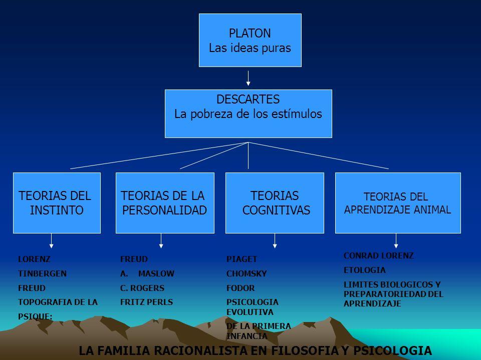 PLATON Las ideas puras DESCARTES La pobreza de los estímulos TEORIAS DEL INSTINTO TEORIAS DE LA PERSONALIDAD TEORIAS COGNITIVAS TEORIAS DEL APRENDIZAJ