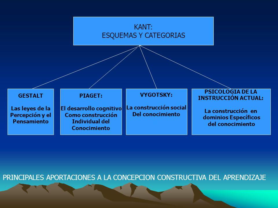 KANT: ESQUEMAS Y CATEGORIAS GESTALT Las leyes de la Percepción y el Pensamiento PIAGET: El desarrollo cognitivo Como construcción Individual del Conoc