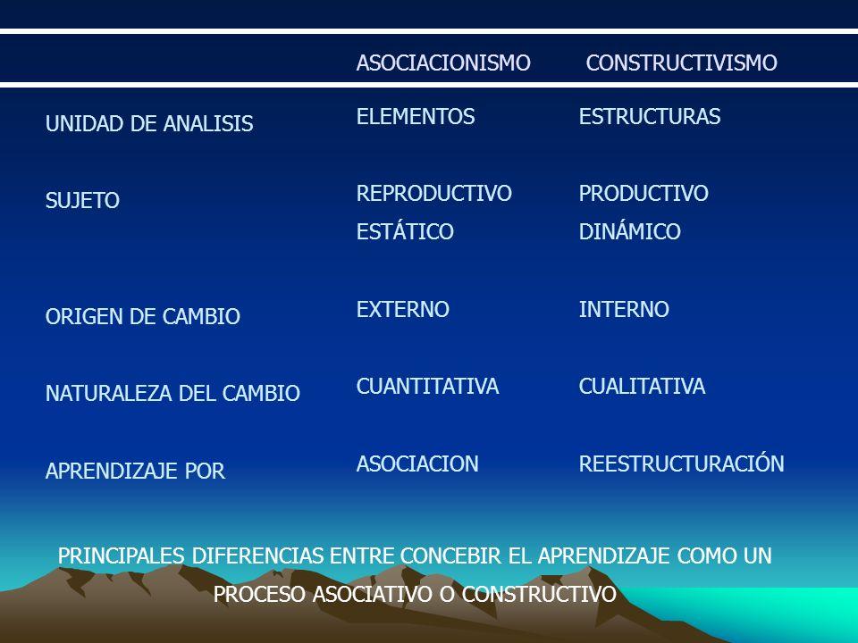 LA NATURALEZA DEL CAMBIO EN LOS SISTEMAS COMPLEJOS 1.- PROCESOS CÍCLICOS, REVERSIBLES, ACUMULATIVOS, BASADOS EN LA REPETICIÓN Y LIGADOS AL MANTENIMIENTO DE LA ESTABILIDAD (APRENDIZAJE POR ASOCIACIÓN) EL APRENDIZAJE HUMANO DISPONE DE DOS TIPOS DE PROCESOS: 2.- PROCESOS EVOLUTIVOS, IRREVERSIBLES, QUE PRODUCEN UNA REORGANIZACIÓN Y UN INCREMENTO DE LA COMPLEJIDAD (APRENDIZAJE POR REESTRUCTURACIÓN) AMBOS TIPOS DE PROCESOS ESTAN INTEGRADOS JERÁRQUICAMENTE CONSTRUYENDO DE HECHO NIVELES ALTERNATIVOS DE ANÁLISIS DE UNA MISMA ACTIVIDAD DE APRENDIZAJE.