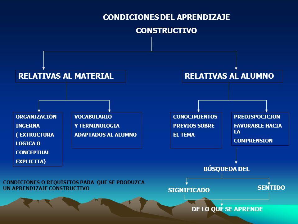 CONDICIONES DEL APRENDIZAJE CONSTRUCTIVO RELATIVAS AL MATERIALRELATIVAS AL ALUMNO ORGANIZACIÓN INGERNA ( EXTRUCTURA LOGICA O CONCEPTUAL EXPLICITA) VOC