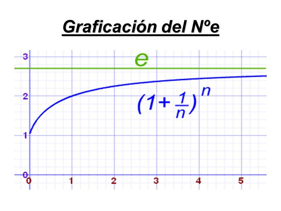 Graficación del Nºe
