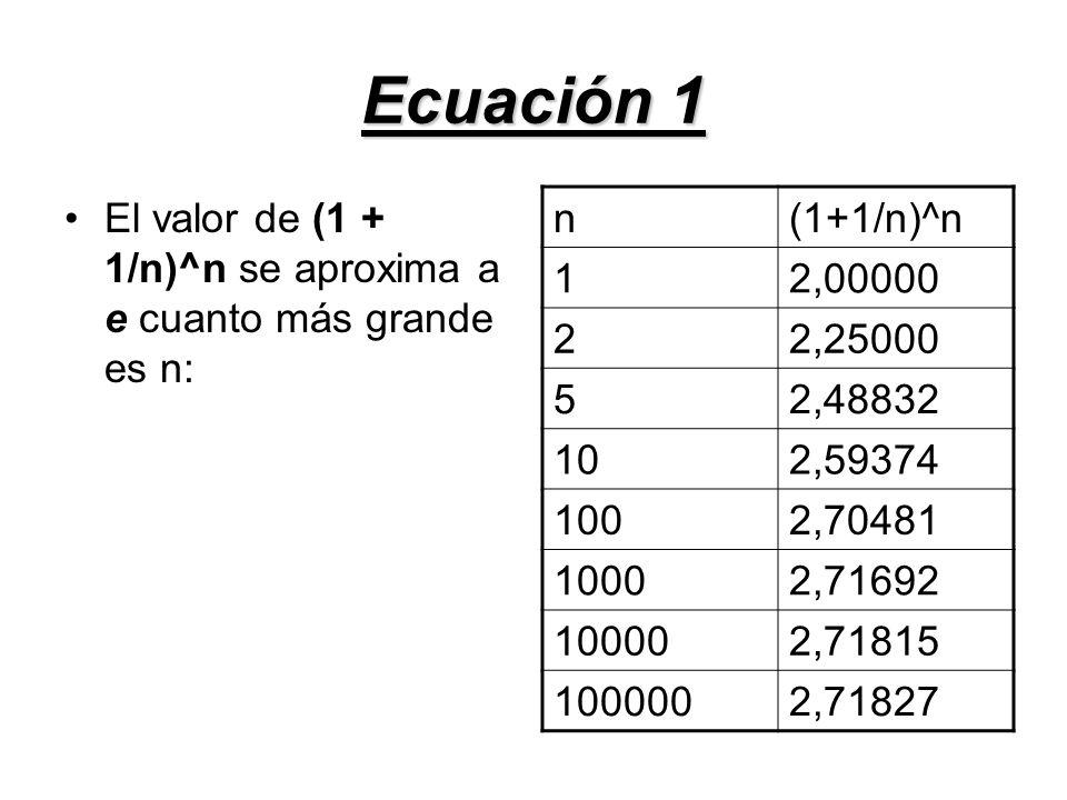Ecuación 1 El valor de (1 + 1/n)^n se aproxima a e cuanto más grande es n: n(1+1/n)^n 12,00000 22,25000 52,48832 102,59374 1002,70481 10002,71692 1000