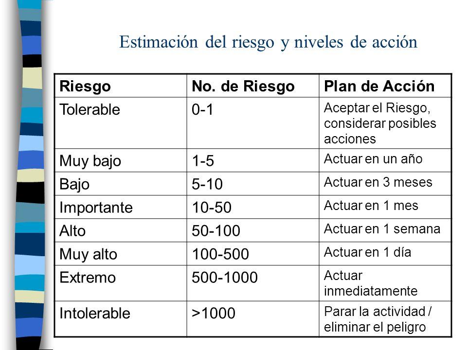 Estimación del riesgo y niveles de acción RiesgoNo. de RiesgoPlan de Acción Tolerable0-1 Aceptar el Riesgo, considerar posibles acciones Muy bajo1-5 A