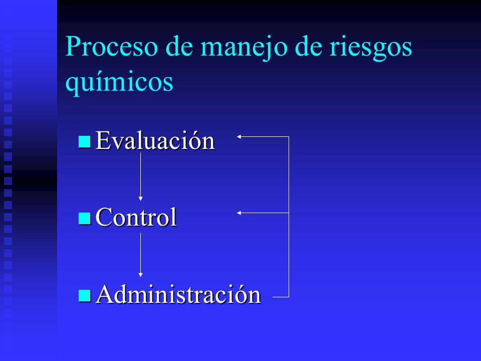 Proceso de manejo de riesgos químicos Evaluación Evaluación Control Control Administración Administración