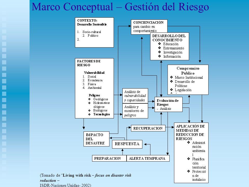Marco Conceptual – Gestión del Riesgo (Tomado de Living with risk – focus on disaster risk reduction – ISDR-Naciones Unidas- 2002)