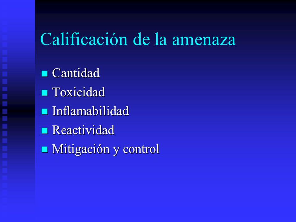 Calificación de la amenaza Cantidad Cantidad Toxicidad Toxicidad Inflamabilidad Inflamabilidad Reactividad Reactividad Mitigación y control Mitigación