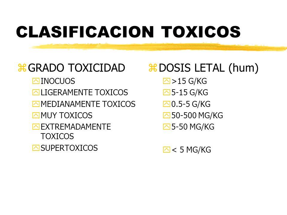 CLASIFICACION TOXICOS zGRADO TOXICIDAD yINOCUOS yLIGERAMENTE TOXICOS yMEDIANAMENTE TOXICOS yMUY TOXICOS yEXTREMADAMENTE TOXICOS ySUPERTOXICOS z DOSIS
