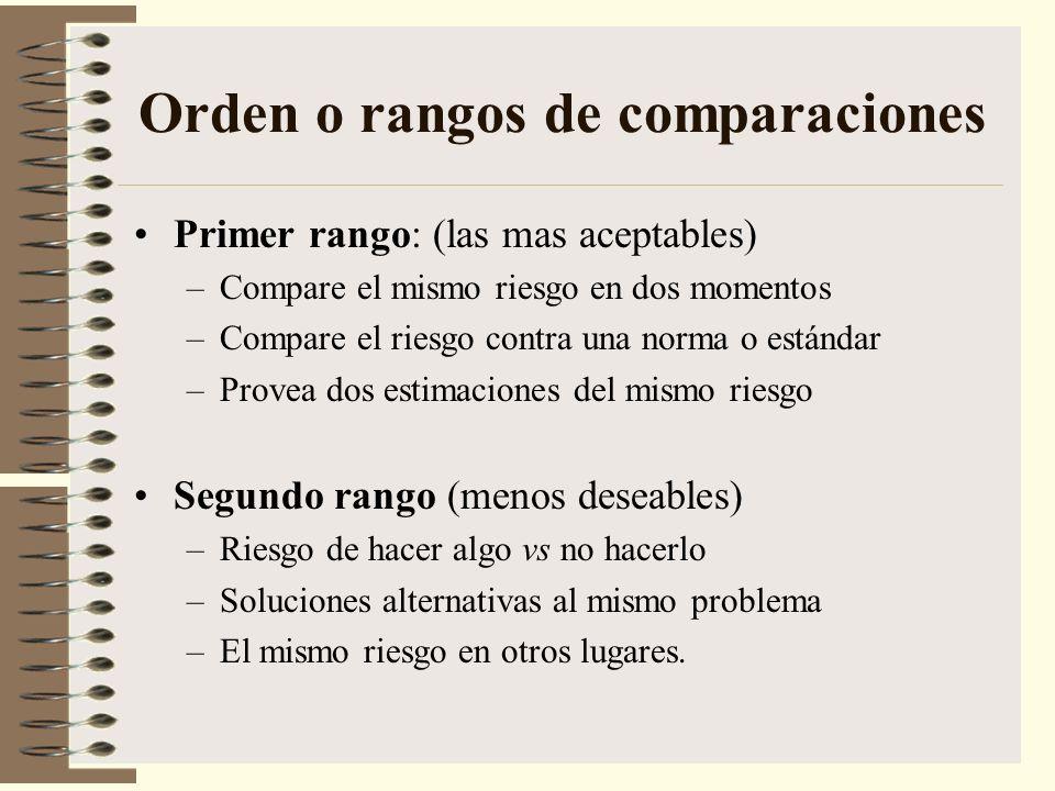 Orden o rangos de comparaciones Primer rango: (las mas aceptables) –Compare el mismo riesgo en dos momentos –Compare el riesgo contra una norma o está