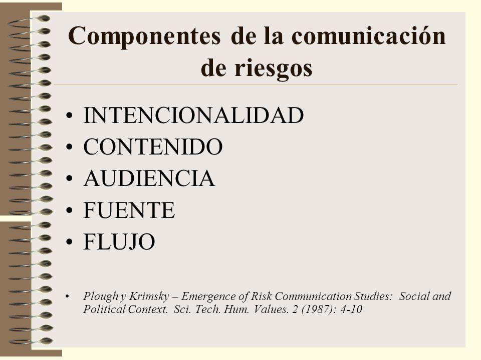 Componentes de la comunicación de riesgos INTENCIONALIDAD CONTENIDO AUDIENCIA FUENTE FLUJO Plough y Krimsky – Emergence of Risk Communication Studies: