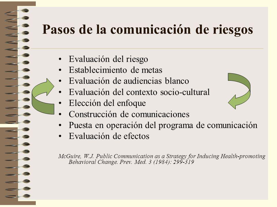 Pasos de la comunicación de riesgos Evaluación del riesgo Establecimiento de metas Evaluación de audiencias blanco Evaluación del contexto socio-cultu