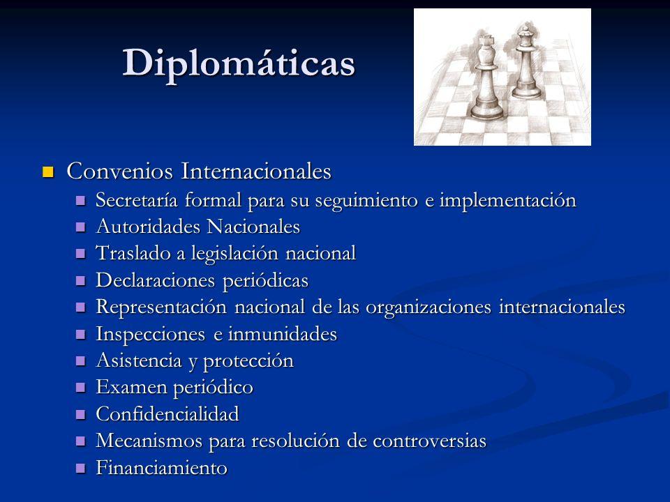 Diplomáticas Acuerdos Regionales y Bilaterales Acuerdos Regionales y Bilaterales Participación en iniciativas específicas de no- proliferación (observador, árbitro, parte) – engagement (pláticas) Participación en iniciativas específicas de no- proliferación (observador, árbitro, parte) – engagement (pláticas) Pronunciamientos y declaraciones unilaterales Pronunciamientos y declaraciones unilaterales Desarme – Destrucción – No proliferación – Transparencia Desarme – Destrucción – No proliferación – Transparencia Aislamiento – sanciones (generales/enfocadas, o comerciales/financieras) - Aislamiento – sanciones (generales/enfocadas, o comerciales/financieras) - Promoción del cambio político Promoción del cambio político Negociación Negociación