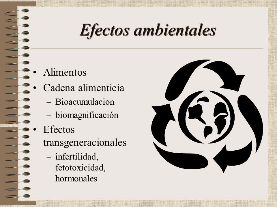Efectos ambientales Contaminación del aire Contaminación del agua Contaminación del suelo Hombre como parte del ambiente Cultivos