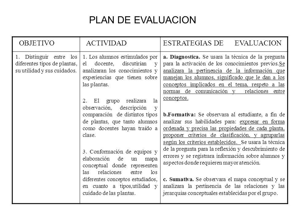 OBJETIVO ACTIVIDADESTRATEGIAS DE EVALUACION 1. Distinguir entre los diferentes tipos de plantas, su utilidad y sus cuidados. 1. Los alumnos estimulado
