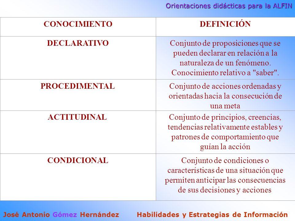 Orientaciones didácticas para la ALFIN José Antonio Gómez Hernández Habilidades y Estrategias de Información CONOCIMIENTODEFINICIÓN DECLARATIVOConjunto de proposiciones que se pueden declarar en relación a la naturaleza de un fenómeno.