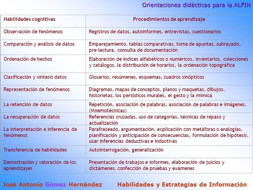 Orientaciones didácticas para la ALFIN José Antonio Gómez Hernández Habilidades y Estrategias de Información Habilidades cognitivasProcedimientos de aprendizaje Observación de fenómenosRegistros de datos, autoinformes, entrevistas, cuestionarios Comparación y análisis de datosEmparejamiento, tablas comparativas, toma de apuntes, subrayado, pre-lectura, consulta de documentación Ordenación de hechosElaboración de índices alfabéticos o numéricos, inventarios, colecciones y catálogos, la distribución de horarios, la ordenación topográfica Clasificación y síntesis datosGlosarios, resúmenes, esquemas, cuadros sinópticos Representación de fenómenosDiagramas, mapas de conceptos, planos y maquetas, dibujos, historietas, los periódicos murales, el gesto y la mímica La retención de datosRepetición, asociación de palabras, asociación de palabras e imágenes, (Mnemotécnicas) La recuperación de datosReferencias cruzadas, uso de categorías, técnicas de repaso y actualización La interpretación e inferencia de fenómenos Parafraseado, argumentación, explicación con metáforas o analogías, planificación y anticipación de consecuencias, formulación de hipótesis, usar inferencias deductivas e inductivas Transferencia de habilidadesAutointerrogación, generalización Demostración y valoración de los aprendizajes Presentación de trabajos e informes, elaboración de juicios y dictámenes, confección de pruebas y exámenes