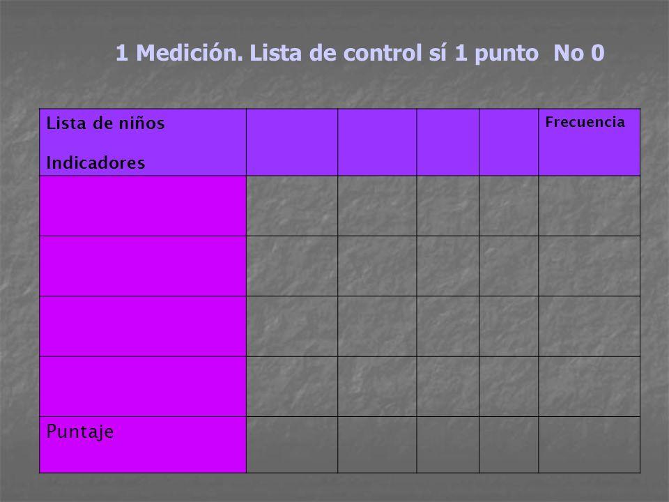 1 Medición. Lista de control sí 1 punto No 0 Lista de niños Indicadores Frecuencia Puntaje