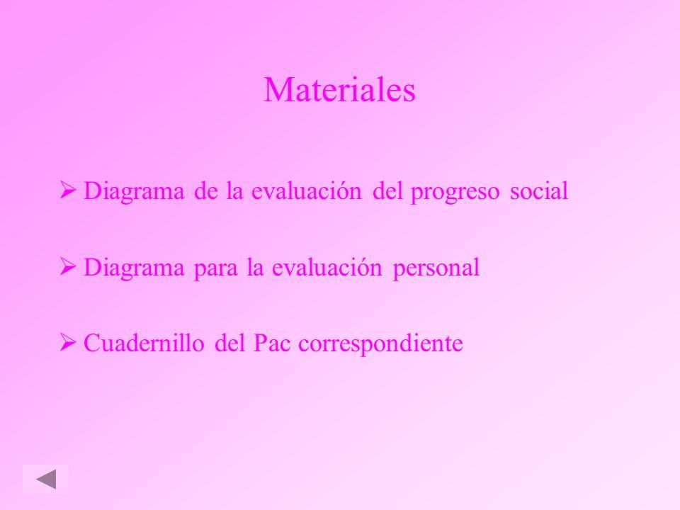 Materiales Diagrama de la evaluación del progreso social Diagrama para la evaluación personal Cuadernillo del Pac correspondiente