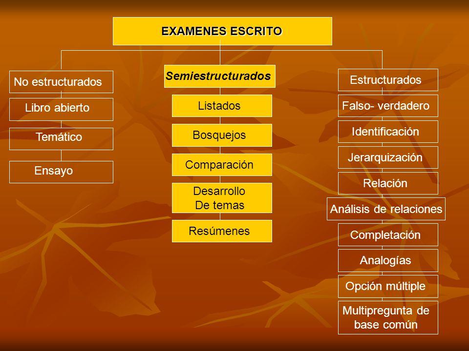 EXAMENES ESCRITO Análisis de relaciones Relación Jerarquización Identificación Falso- verdadero Estructurados Multipregunta de base común Opción múlti