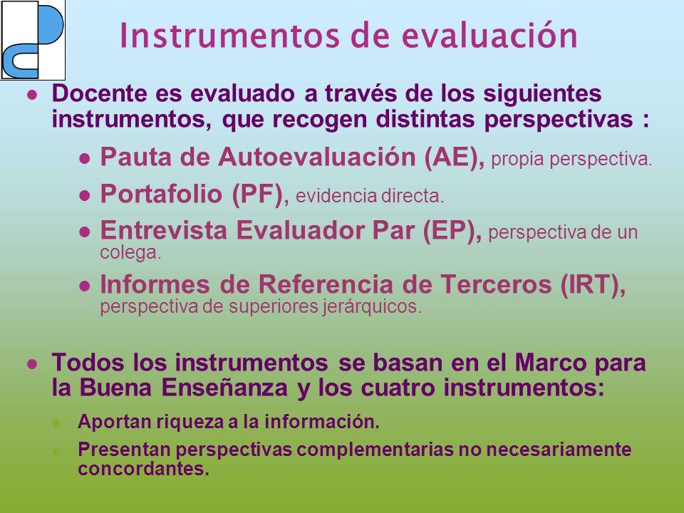 Instrumentos de evaluación Docente es evaluado a través de los siguientes instrumentos, que recogen distintas perspectivas : Pauta de Autoevaluación (