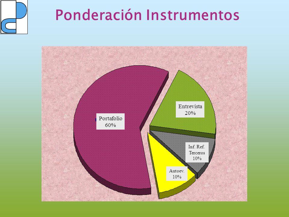 Ponderación Instrumentos Portafolio 60% Entrevista 20% Inf. Ref. Terceros 10% Autoev. 10%