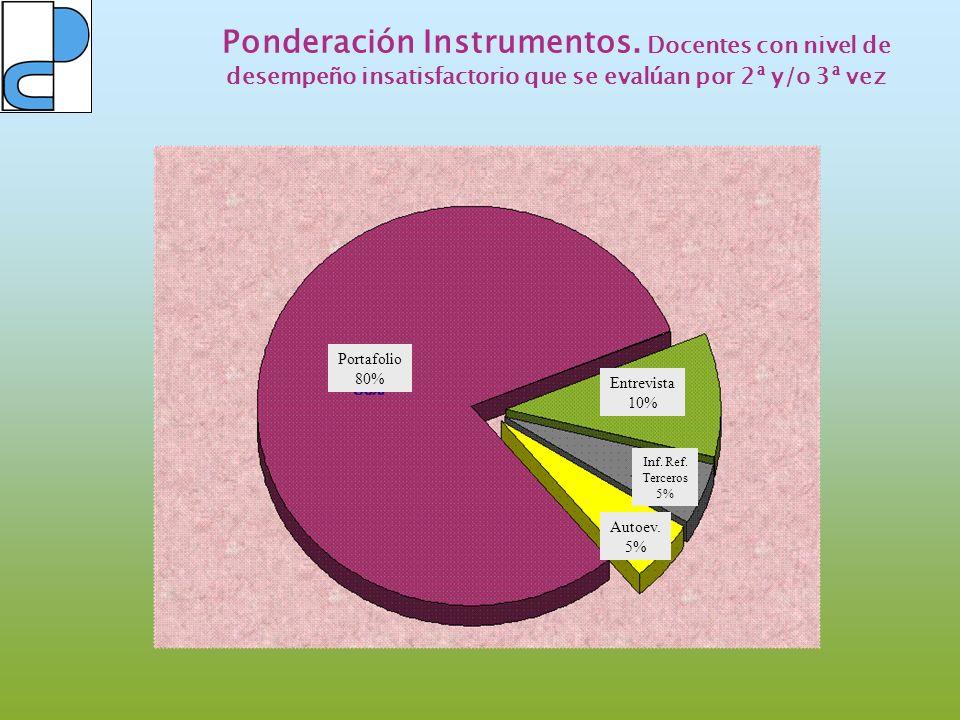 Ponderación Instrumentos. Docentes con nivel de desempeño insatisfactorio que se evalúan por 2ª y/o 3ª vez Portafolio 80% Entrevista 10% Inf. Ref. Ter