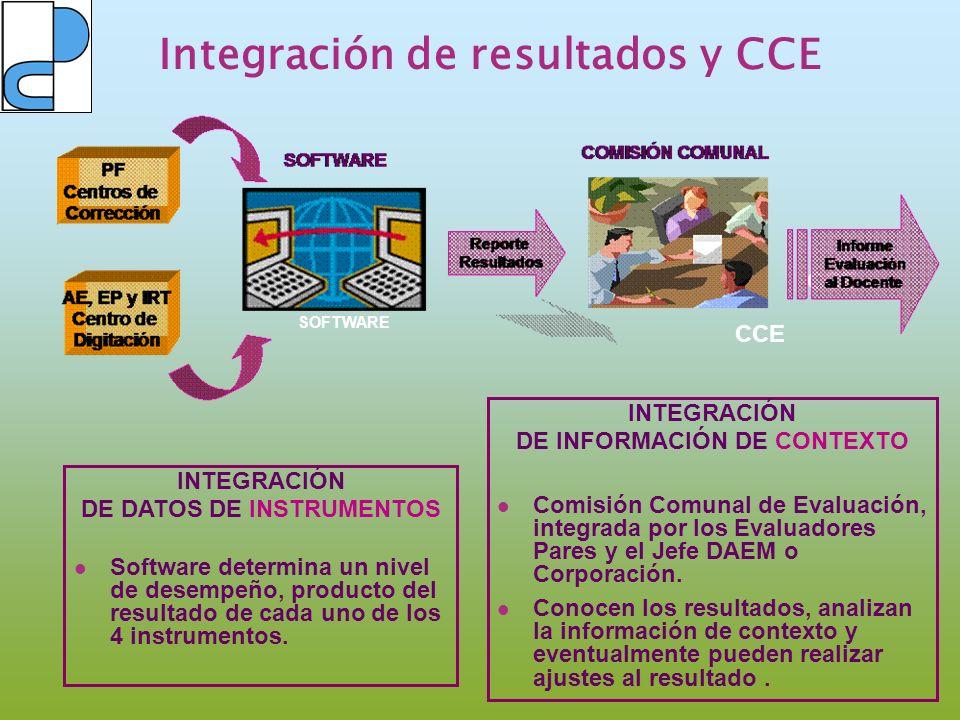 CCE SOFTWARE CCE INTEGRACIÓN DE DATOS DE INSTRUMENTOS Software determina un nivel de desempeño, producto del resultado de cada uno de los 4 instrument