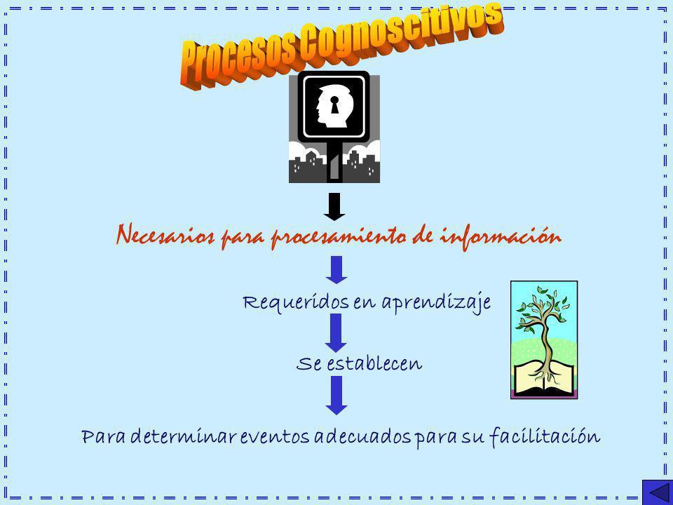 Necesarios para procesamiento de información Requeridos en aprendizaje Se establecen Para determinar eventos adecuados para su facilitación