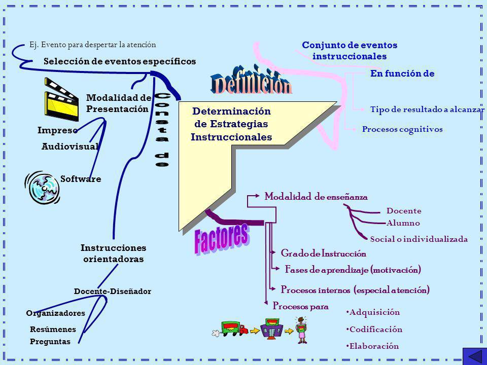 Determinación de Estrategias Instruccionales Modalidad de enseñanza Docente Alumno Social o individualizada Grado de Instrucción Fases de aprendizaje