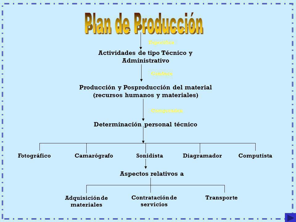 Actividades de tipo Técnico y Administrativo Producción y Posproducción del material (recursos humanos y materiales) Determinación personal técnico Fo