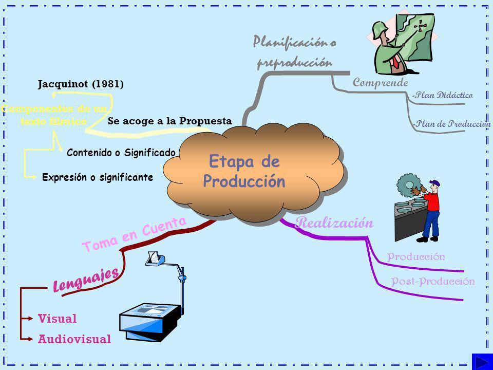 Etapa de Producción Planificación o preproducción Comprende -Plan Didáctico -Plan de Producción Producción Post-Producción Realización Visual Audiovis