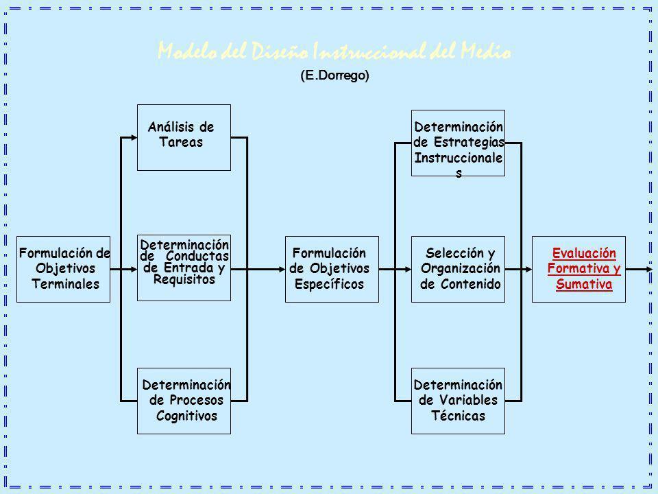 Formulación de Objetivos Terminales Análisis de Tareas Determinación de Conductas de Entrada y Requisitos Determinación de Procesos Cognitivos Formula