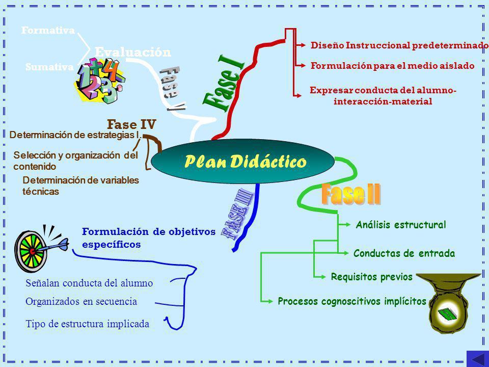 Plan Didáctico Diseño Instruccional predeterminado Formulación para el medio aislado Expresar conducta del alumno- interacción-material Análisis estru