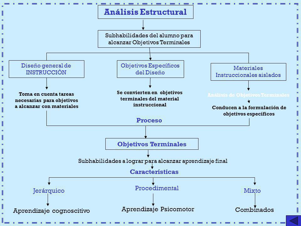 Análisis Estructural Subhabilidades del alumno para alcanzar Objetivos Terminales Diseño general de INSTRUCCIÓN Objetivos Específicos del Diseño Mater