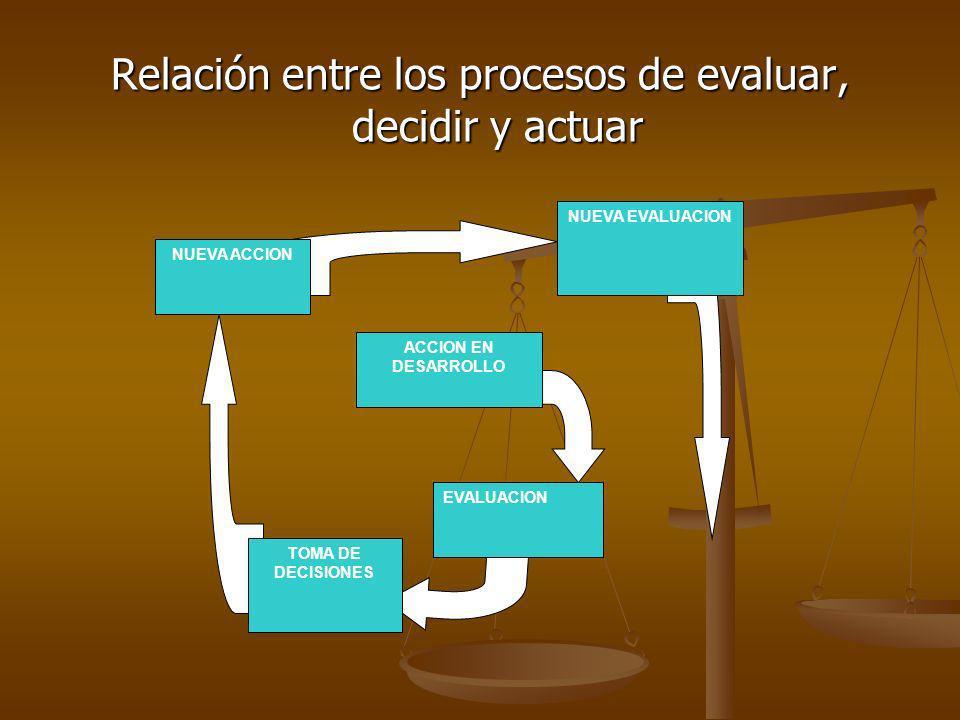 La figura anterior muestra la estrecha relación y la secuencia en que estas tres acciones ocurren y que todas se dan en un contexto específico, contexto que las influye y que es afectado por las mismas.