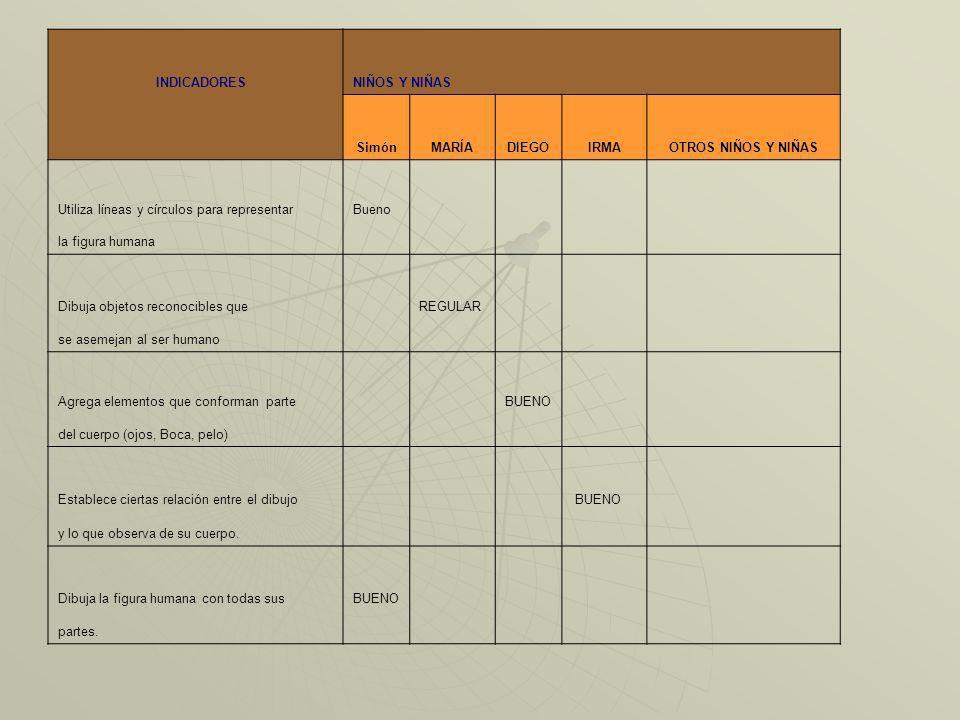 ventajas: En poco espacio se agrupa información, basta con una lista para cada grupo de niños y niñas.