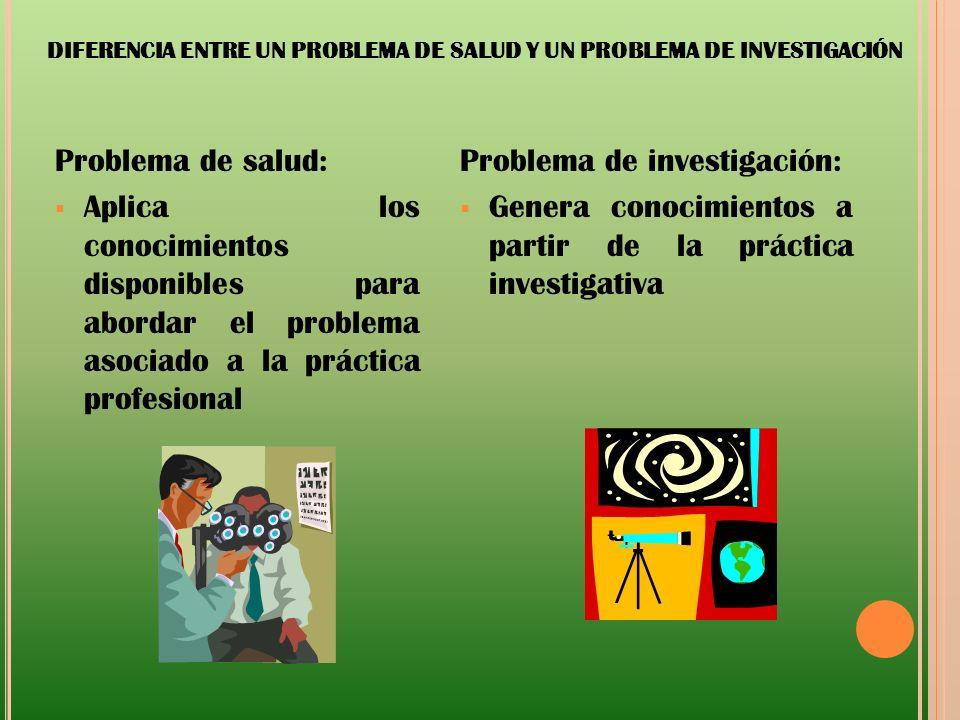 DIFERENCIA ENTRE UN PROBLEMA DE SALUD Y UN PROBLEMA DE INVESTIGACIÓN Problema de salud: Aplica los conocimientos disponibles para abordar el problema