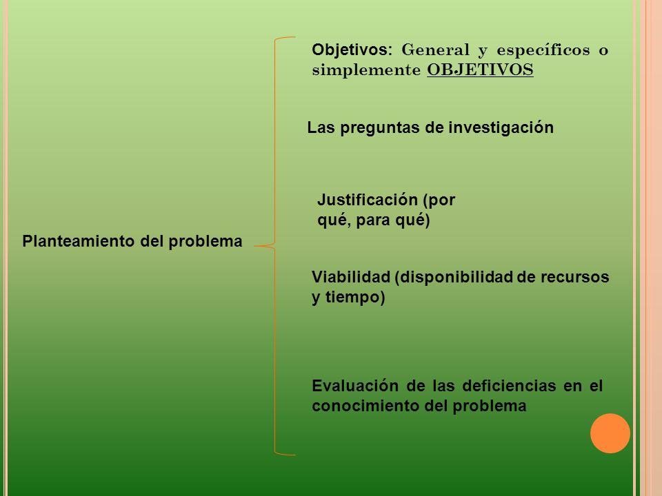 Planteamiento del problema Objetivos: General y específicos o simplemente OBJETIVOS Las preguntas de investigación Justificación (por qué, para qué) V