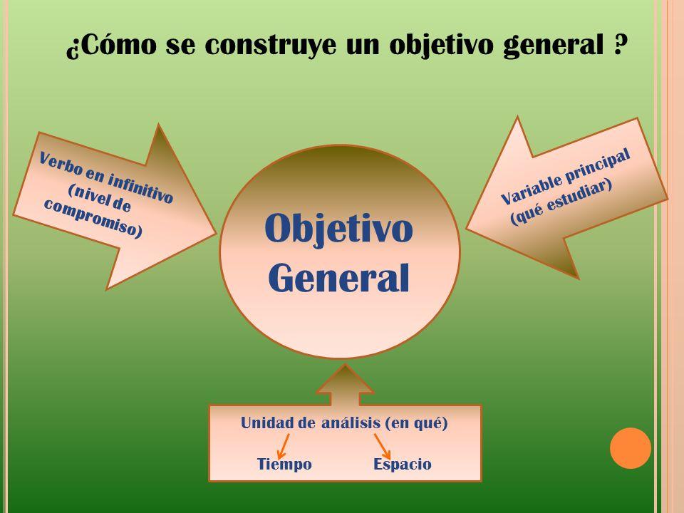 Objetivo General Verbo en infinitivo (nivel de compromiso) Variable principal (qué estudiar) Unidad de análisis (en qué) Tiempo Espacio ¿Cómo se const