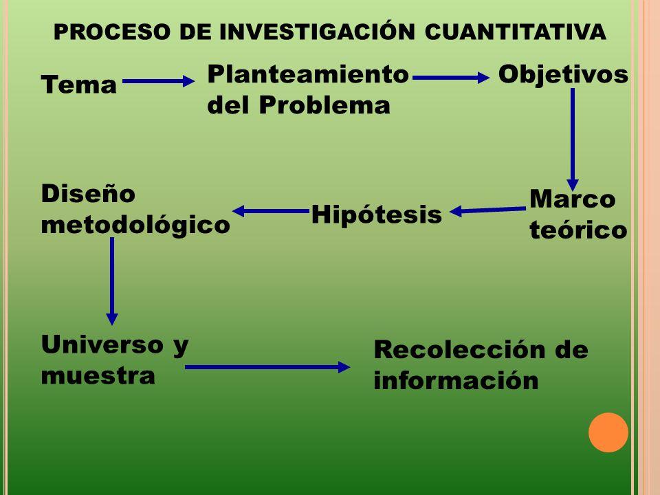 Diseño metodológico Universo y muestra Recolección de información Tema Planteamiento del Problema Objetivos Marco teórico Hipótesis PROCESO DE INVESTI