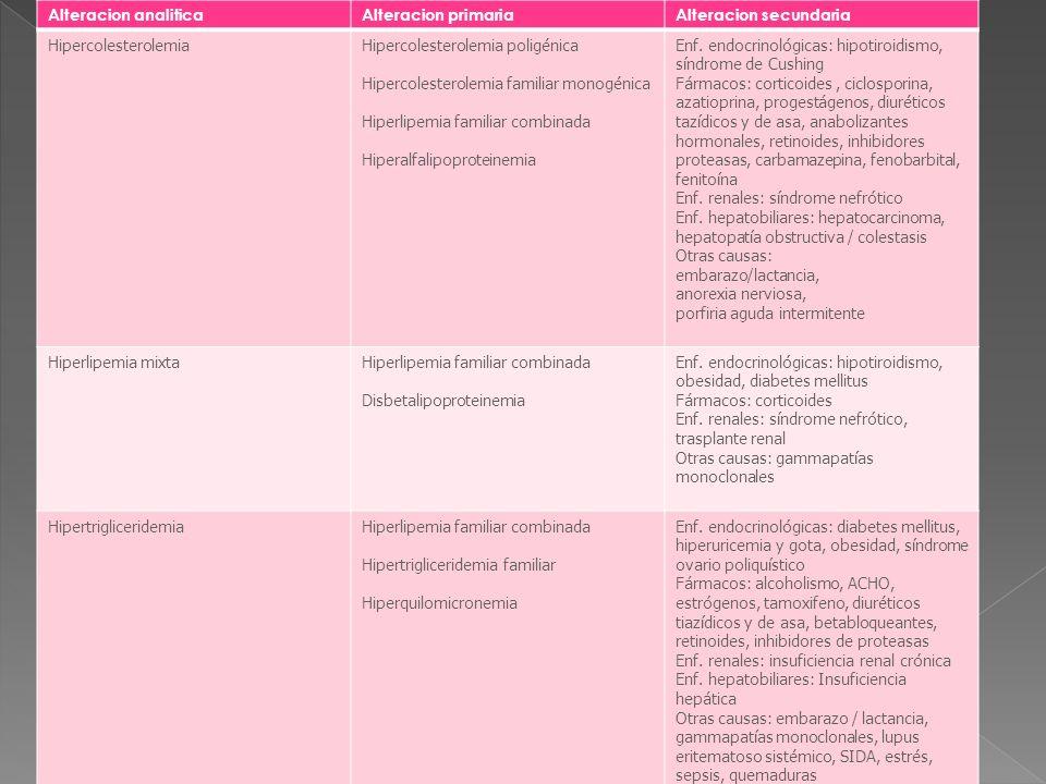 Alteracion analiticaAlteracion primariaAlteracion secundaria HipercolesterolemiaHipercolesterolemia poligénica Hipercolesterolemia familiar monogénica