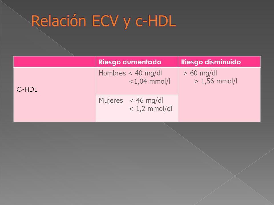 Riesgo aumentadoRiesgo disminuido C-HDL Hombres < 40 mg/dl <1,04 mmol/l > 60 mg/dl > 1,56 mmol/l Mujeres < 46 mg/dl < 1,2 mmol/dl