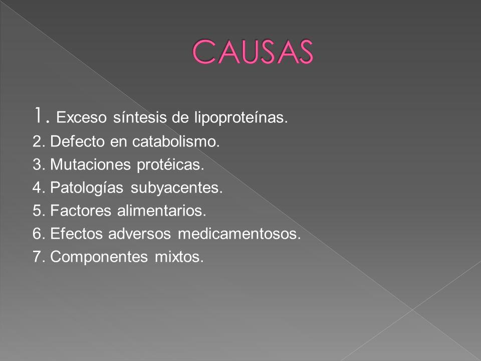 1. Exceso síntesis de lipoproteínas. 2. Defecto en catabolismo. 3. Mutaciones protéicas. 4. Patologías subyacentes. 5. Factores alimentarios. 6. Efect