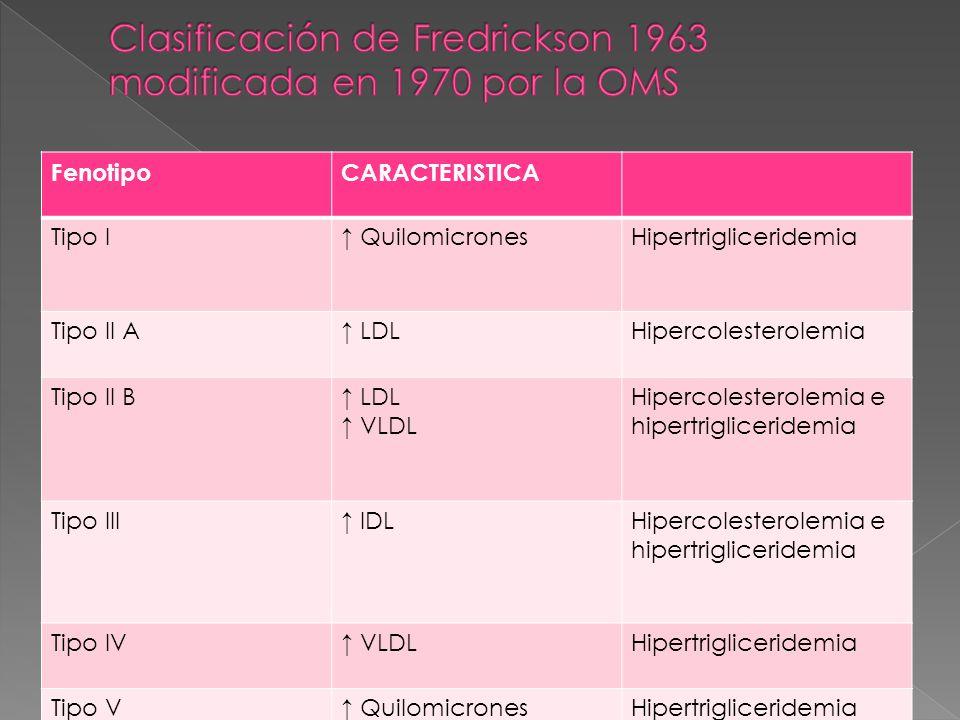 FenotipoCARACTERISTICA Tipo I QuilomicronesHipertrigliceridemia Tipo II A LDLHipercolesterolemia Tipo II B LDL VLDL Hipercolesterolemia e hipertriglic