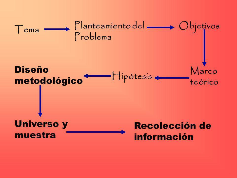 Diseño metodológico Universo y muestra Recolección de información Tema Planteamiento del Problema Objetivos Marco teórico Hipótesis