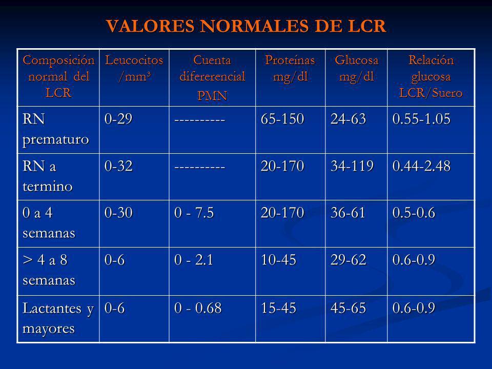VALORES NORMALES DE LCR Composición normal del LCR Leucocitos /mm³ Cuenta difererencial PMN Proteínas mg/dl Glucosa mg/dl Relación glucosa LCR/Suero R