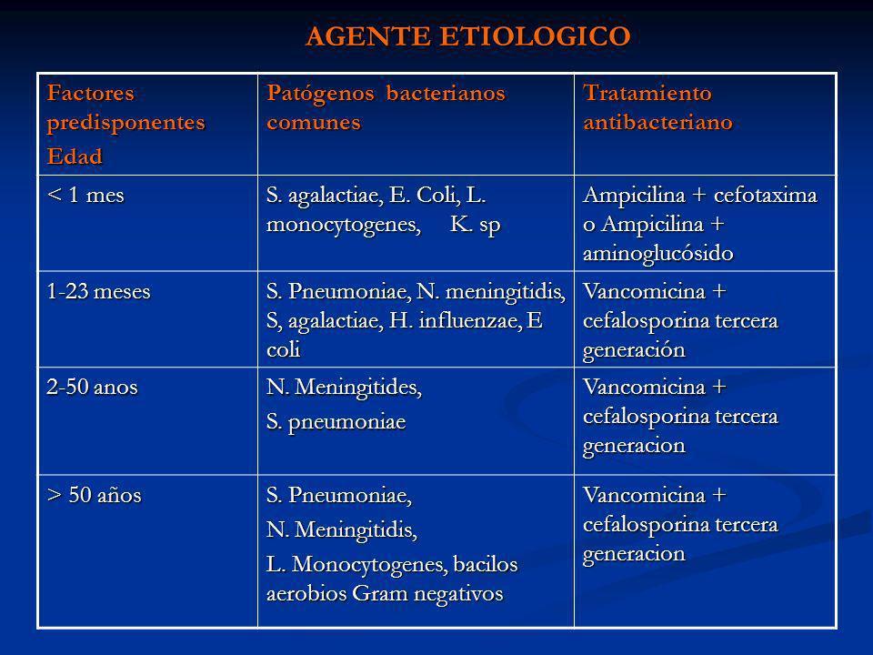 AGENTE ETIOLOGICO Factores predisponentes Edad Patógenos bacterianos comunes Tratamiento antibacteriano < 1 mes S. agalactiae, E. Coli, L. monocytogen