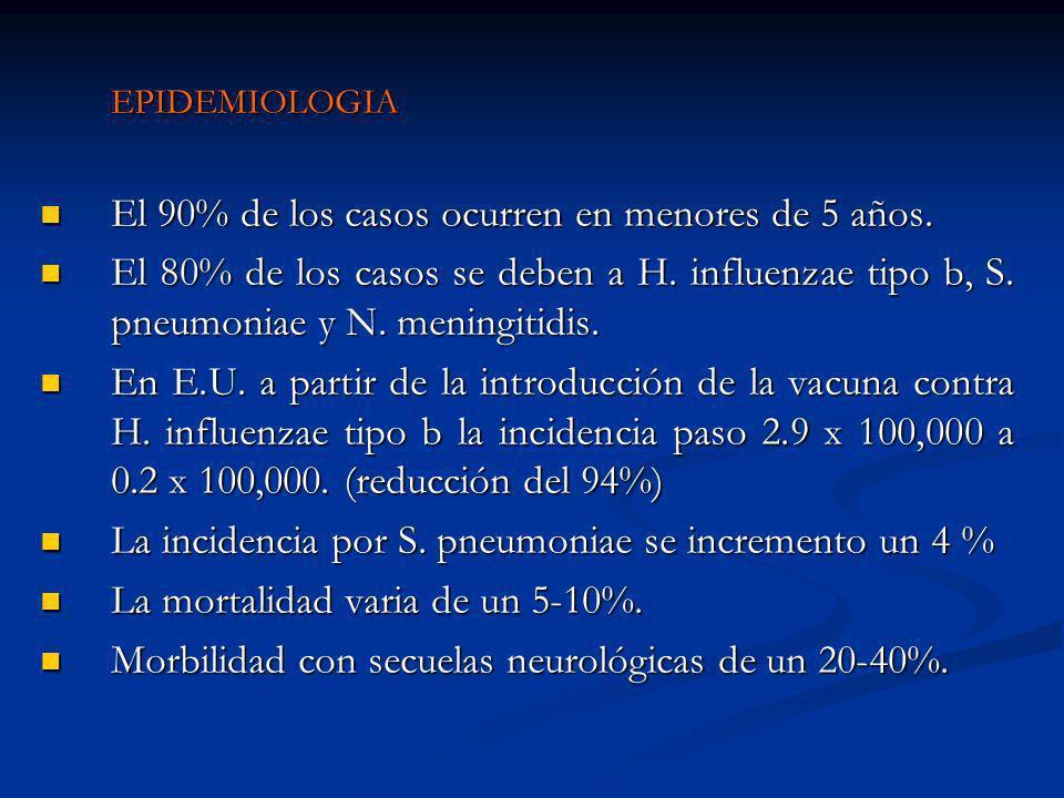 EPIDEMIOLOGIA El 90% de los casos ocurren en menores de 5 años. El 90% de los casos ocurren en menores de 5 años. El 80% de los casos se deben a H. in