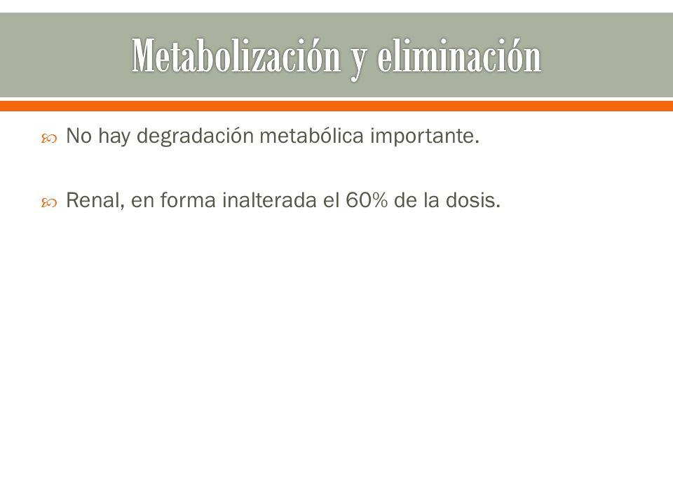 No hay degradación metabólica importante. Renal, en forma inalterada el 60% de la dosis.